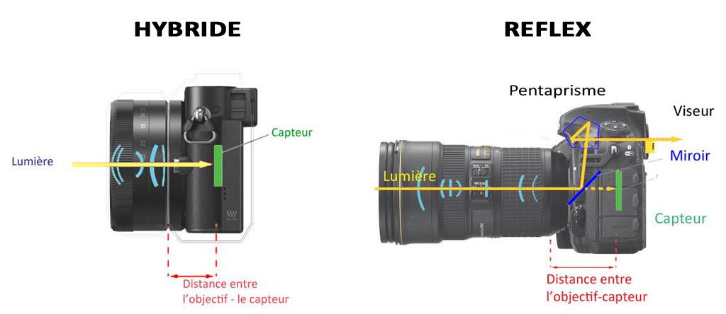 Schéma visée appareil photo hybride et reflex